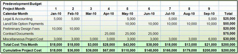 Renewable energy project budgeting table