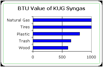 BTU Value of KUG Sungas