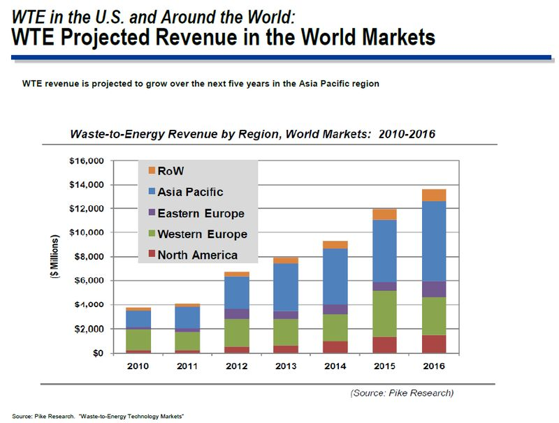 WTE projected revenues in the world markets