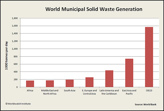 Global Municipal Solid Waste Generation