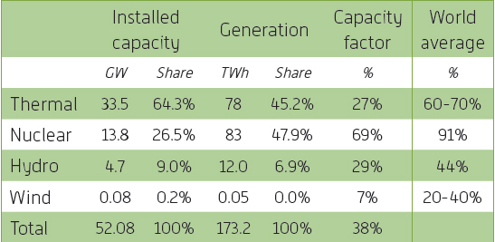 Ukraine installed generation capacity and electricity generation by technology