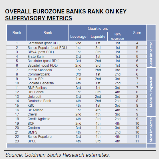 Overall Eurozone Bank Rating on Key Supervisory Metrics