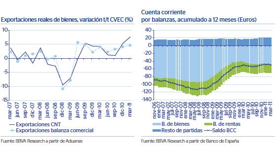 Spanish Trade Balance 2007-2011