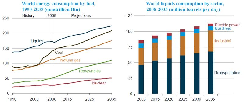 World energy consumption by fuel and sector to 2035