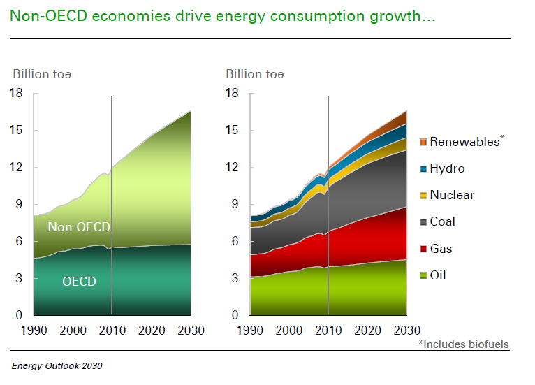 Non-OECD economies drive energy growth to 2030