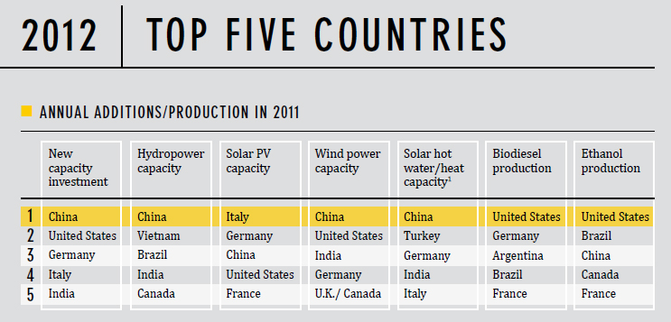 2012 Top Five Coutries in Annual Additions and Production of New Energy