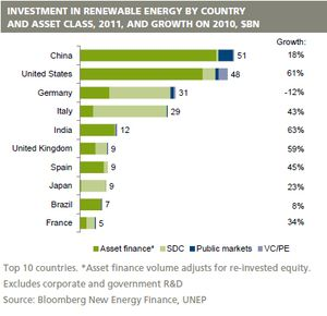 Top 10 countries- Asset finance volume adjusts for re-invested equity