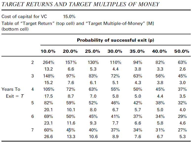 Target returns and target multiples of money in VC as a function of probabilitiy of successful exit