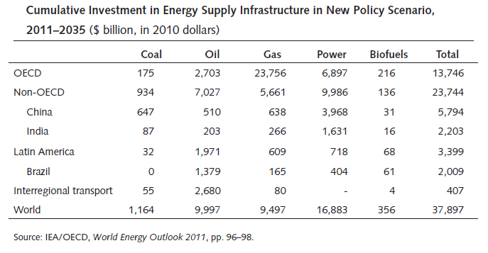 Cumulative Investment in Energy Supply Infrastructure New Policy Scenario