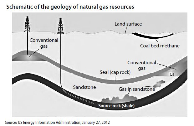 Schematic of the geology of Shale Gas and Oil formation