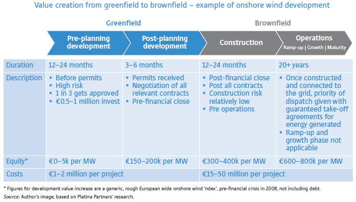 Value creation from greenfield to brownfield in energy and infrastructure projects