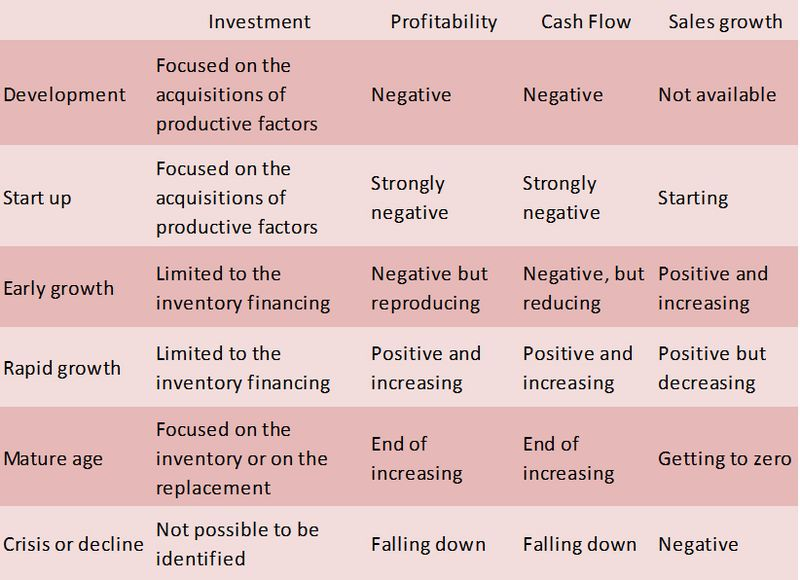 Corporate finance versus equity finance according to firm development stage