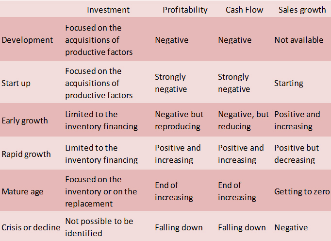 Four drivers of the equity decision in a firms six different stages