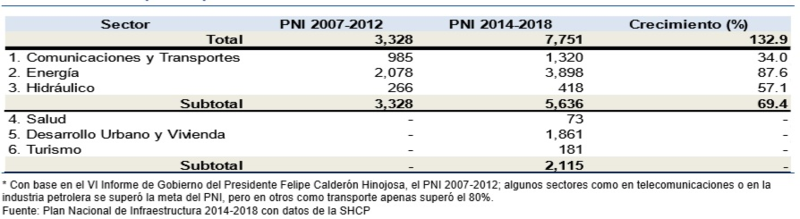 Comparison of the new Mexican Investment program 2014 to 2014 to the previous PNI