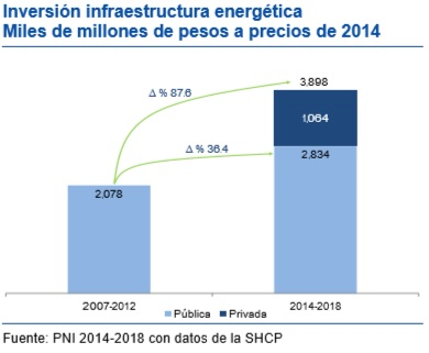 New investment in the Mexican PNI for 2014 to 2018