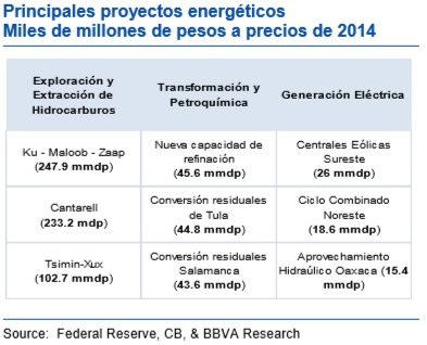 Major project investments in energy under the new Mexican PNI