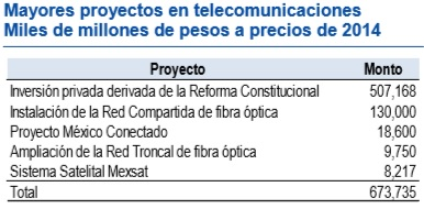 Major projects in telecommunications under the new Mexican PNI
