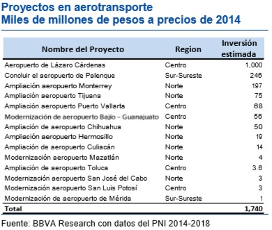 Air transportation investments under the new Mexican PNI investment program